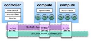 UnderstandingFlatNetworking  OpenStack
