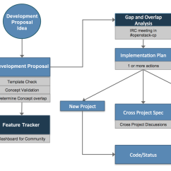 Rfp Process Diagram 2004 Ford F150 Headlight Wiring Productteam Development Proposals Openstack