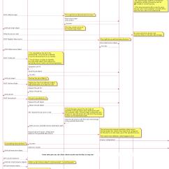 Sequence Diagram Tool Open Source 1999 Honda Crv Parts Sahara Edp Sequences Openstack