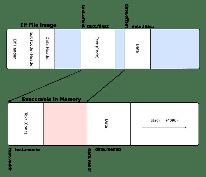ELF diagram