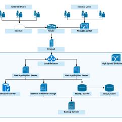 Application Server Diagram Trailer Wiring 7 Wire Round 3 2 Processmaker Sizing Documentation