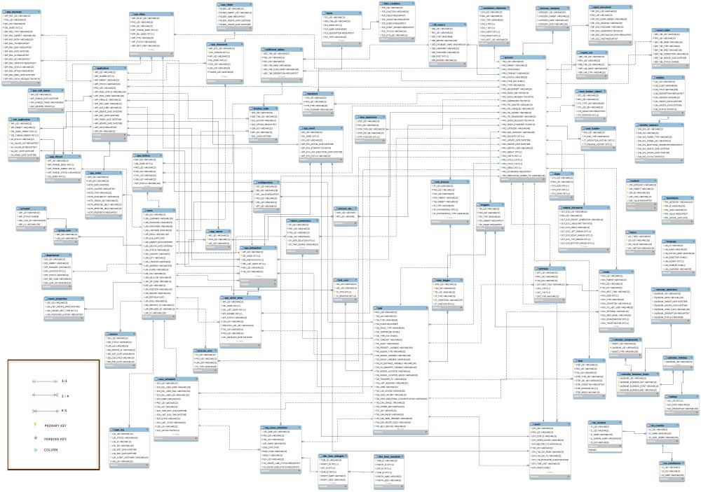 medium resolution of processmaker e r diagram 2 0 and later documentation processmaker database er diagram for library facebook er diagram