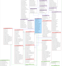 click the images below to see the entity relationship diagram of this database the diagram is divided in three parts for better understanding  [ 2023 x 3000 Pixel ]