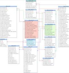 click the images below to see the entity relationship diagram of this database the diagram is divided in three parts for better understanding  [ 1527 x 1421 Pixel ]