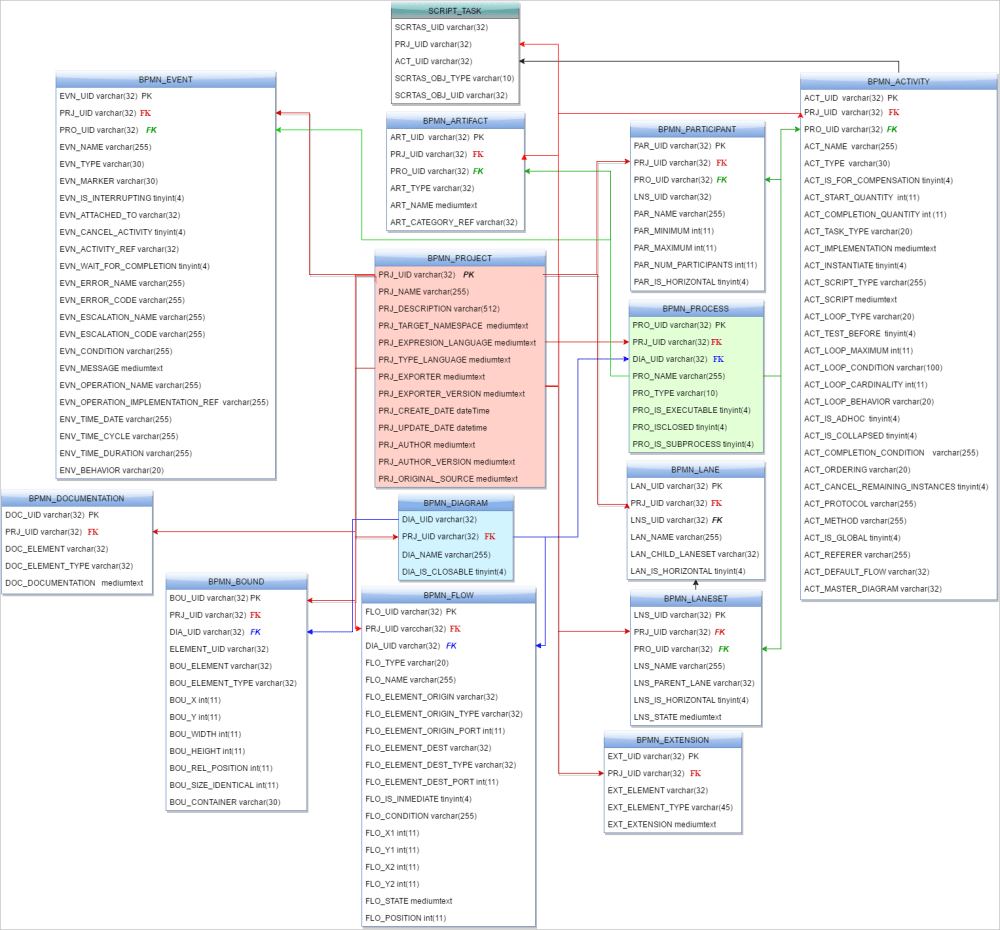 medium resolution of click the images below to see the entity relationship diagram of this database the diagram is divided in three parts for better understanding