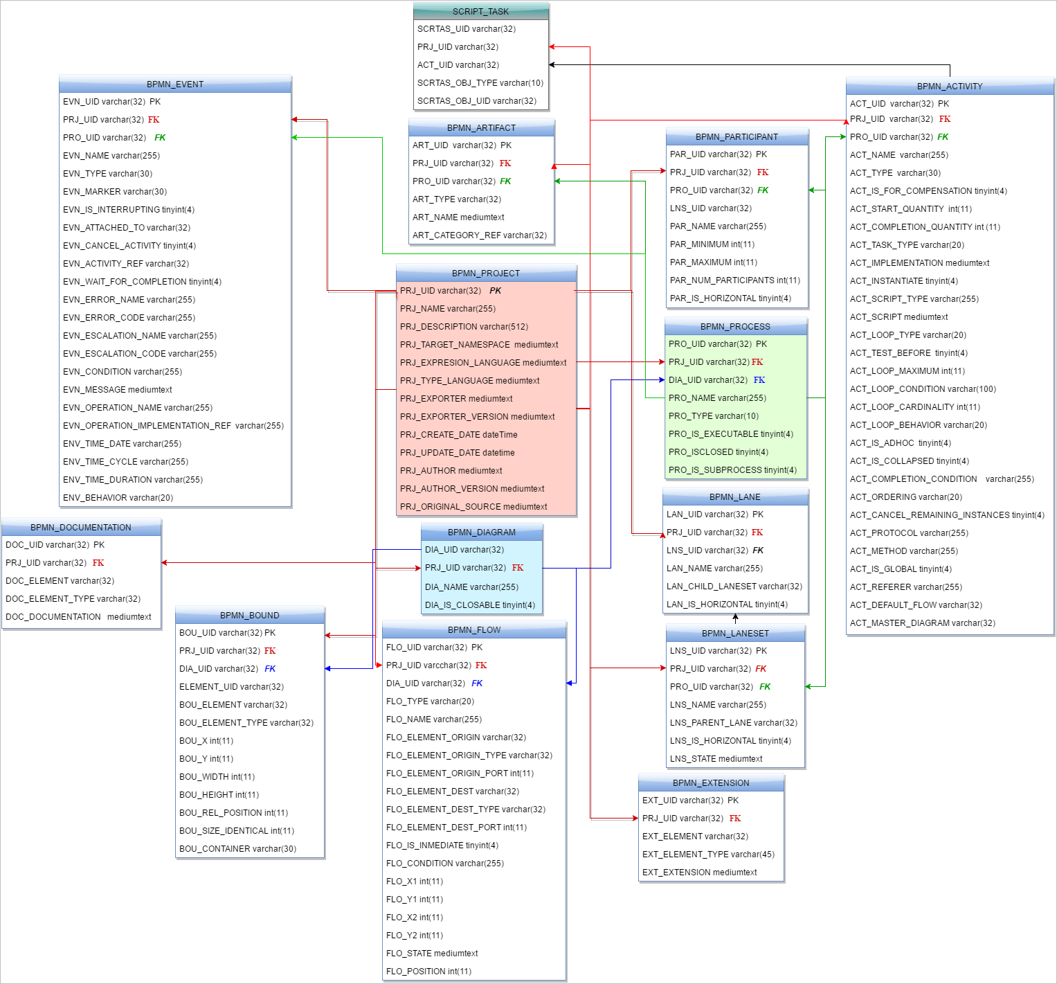 hight resolution of click the images below to see the entity relationship diagram of this database the diagram is divided in three parts for better understanding