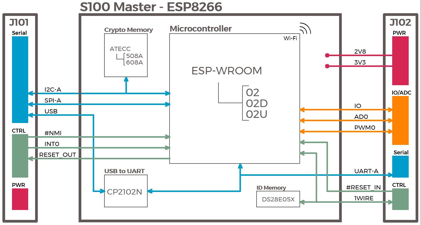 hight resolution of file s100 master esp8266 block diagram png