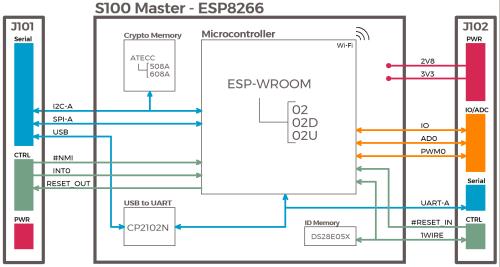 small resolution of file s100 master esp8266 block diagram png