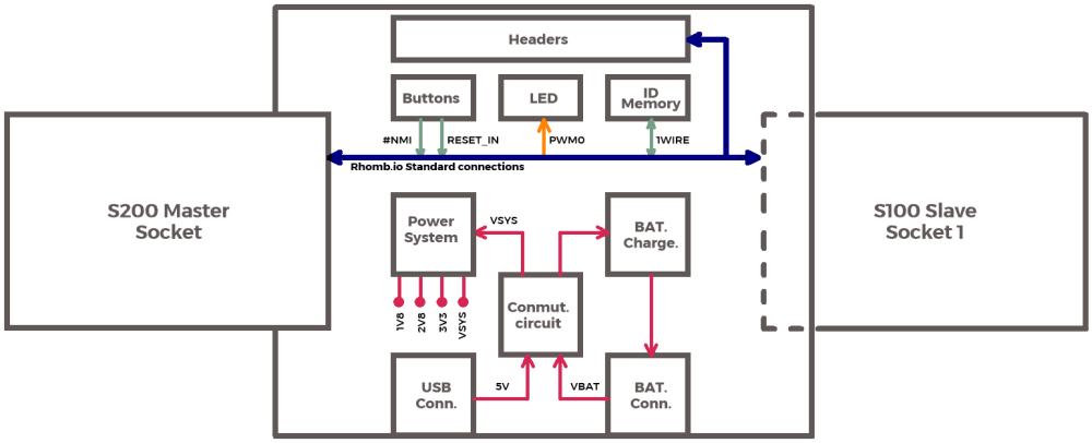 medium resolution of file class 2 phobos block diagram png