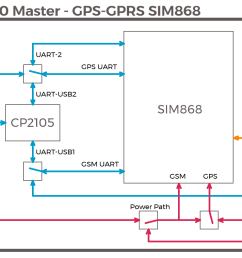 file s100 slave gps gprs sim868 block diagram png [ 1402 x 758 Pixel ]