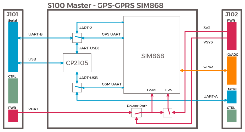 small resolution of file s100 slave gps gprs sim868 block diagram png