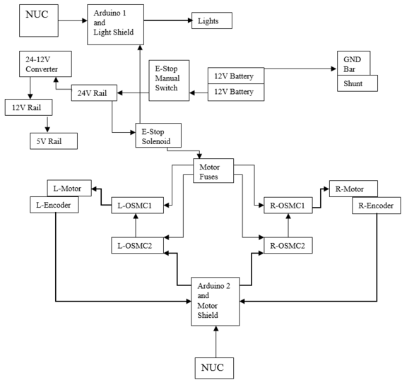 2016 Electrical Flow Chart RoboJackets Wiki