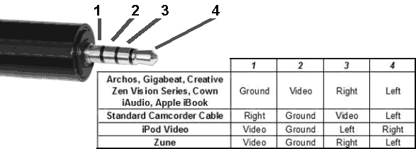 For Iphone To Rca Wiring Diagram Trrs Phono Plug Free Knowledge Base The Duck Project