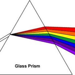Diagram Of Artificial Eye Three Phase To Single Wiring Spettroscopia [wiki.sagredo.eu]