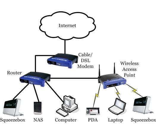 Network Design SqueezeboxWiki
