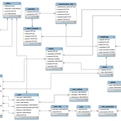 Hostel Management System Er Diagram Brake Light Switch Wiring 2012t1 Fortune Cookies: Project Design - Is480