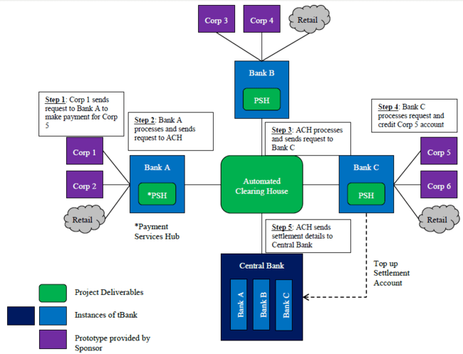 stack diagram virtual environment three phase plug wiring is480 team wiki: 2015t2 beeskilled project overview -