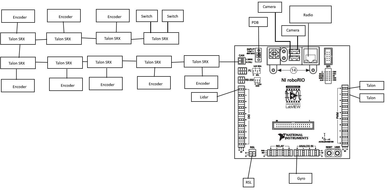 Team 2342 Wiki