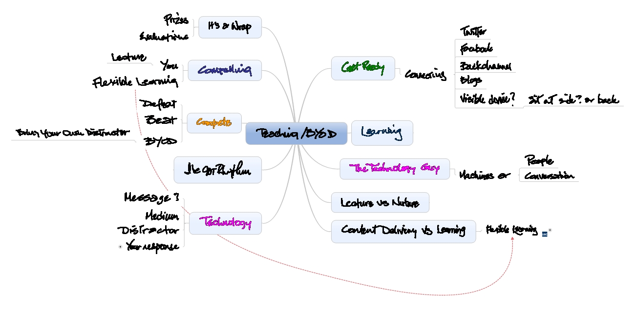 Teaching in the Land of BYOD Mind Map