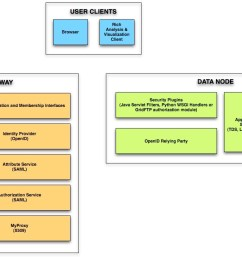 it security architecture diagram [ 1184 x 733 Pixel ]