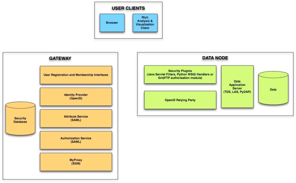 medium resolution of it security architecture diagram