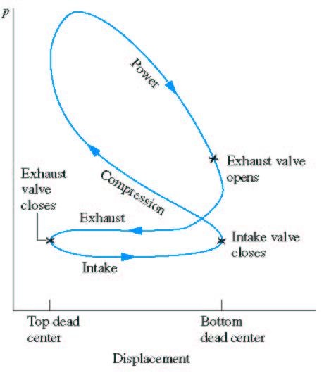 Otto Cycle – Internal Combustion Engines