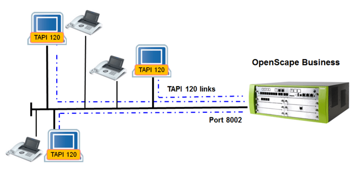 Openscape Business Tapi 120 Atos Unify Experts Wiki