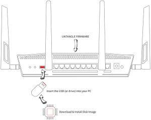 ASUS RTAC88U  UntangleWiki