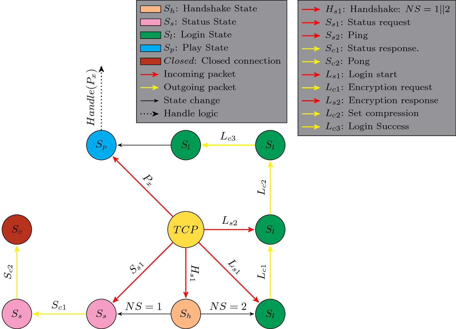 hight resolution of fsm showing an example of how to handle new connections
