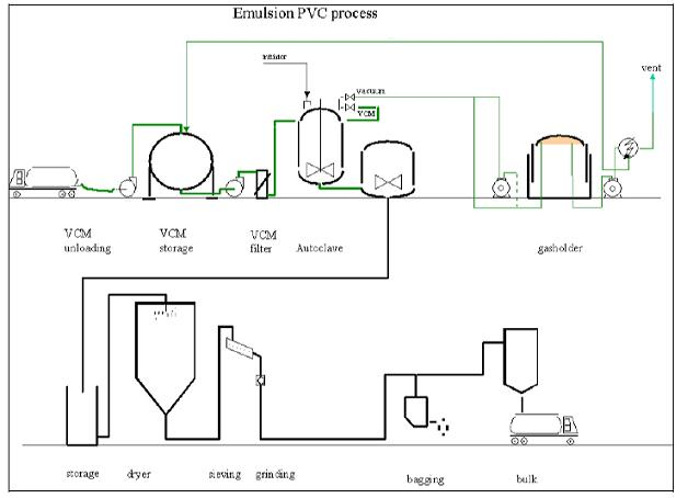 Flow_diagram_of_an_E-PVC_process  Wire Goodman Wiring Harness on