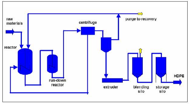 data flow diagram for dummies wiring car audio system high density polyethylene (hdpe) - efficiency finder