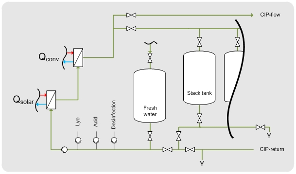 Solar integration guidelines in sugar production