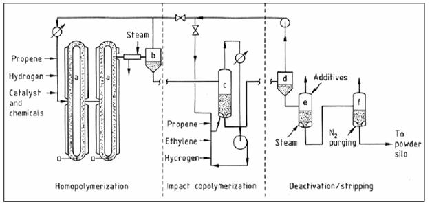 File:Flow diagram of the Spheripol polypropylene process1