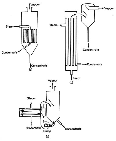 Diagram Of An Heat Exchanger Diagram Of Power Transformer