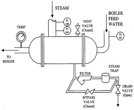 Boiler feed-water preheating in beer production