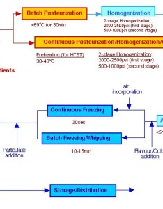 Ice cream productiong figure process flow diagram for also production efficiency finder rh wiki zero emissions