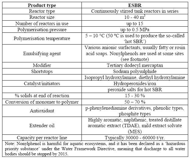 styrene production process flow diagram 1999 ford econoline radio wiring emulsion polymerized butadiene rubber - efficiency finder