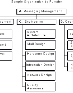 Sample organization by functiong also zcs operational best practices structure and rh wiki zimbra