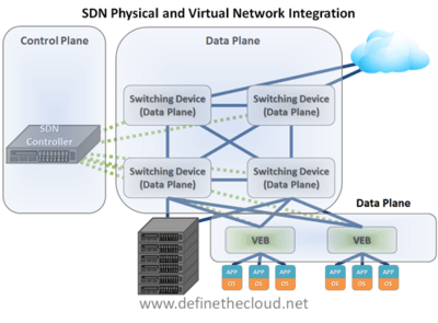 what is a network diagram and why it important dodge ram wiring 2005 definition comparison of software defined networking integrating virtual done by having ethernet bridge veb in the hypervisor that can be controlled an sdn controller