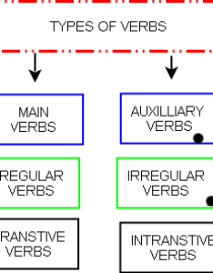 Diagram types of verbsg also verbs main and auxiliary wikieducator rh