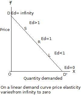 Elasticity of Demand  WikiEducator