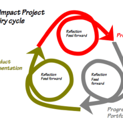 Project Impact Diagram 72 Chevy Pickup Wiring Projects Wikieducator Cycle Png