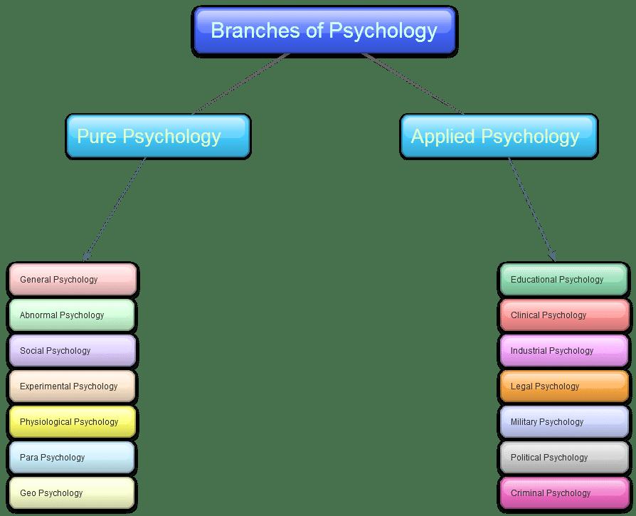 Psychologist on emaze
