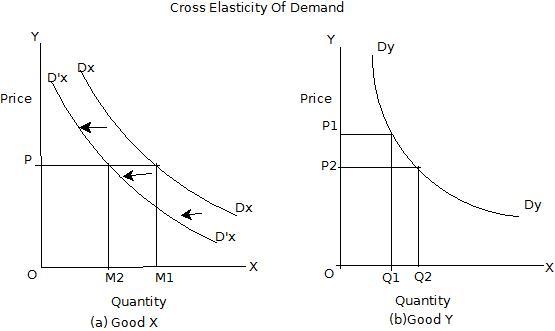 Cross elasticity of demand definition economics. Elastic