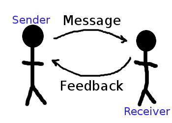 VUSSC/Content/Tourism/Applying Effective Communication