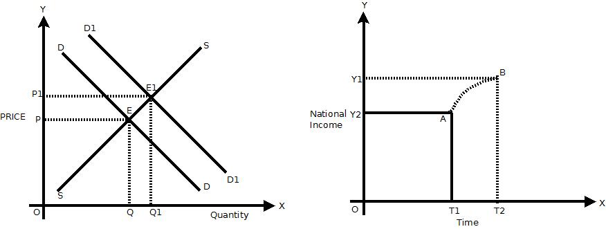 divergent equilibrium in economics