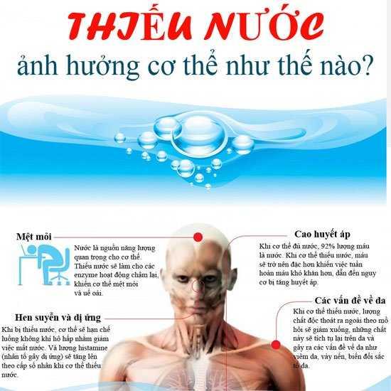 cơ thể thiếu nước