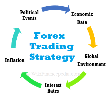 Fundamental Trading Strategy and Analysis of Forex Markets