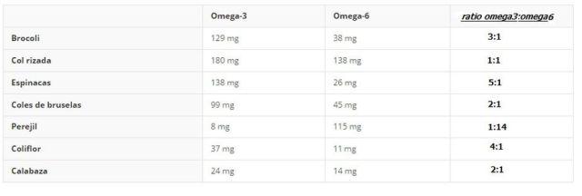 contenido-omega-3-vegetales