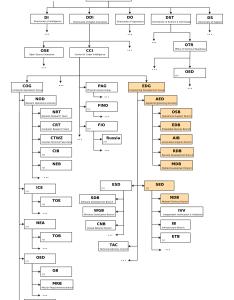 Organizational chart also vault home rh wikileaks